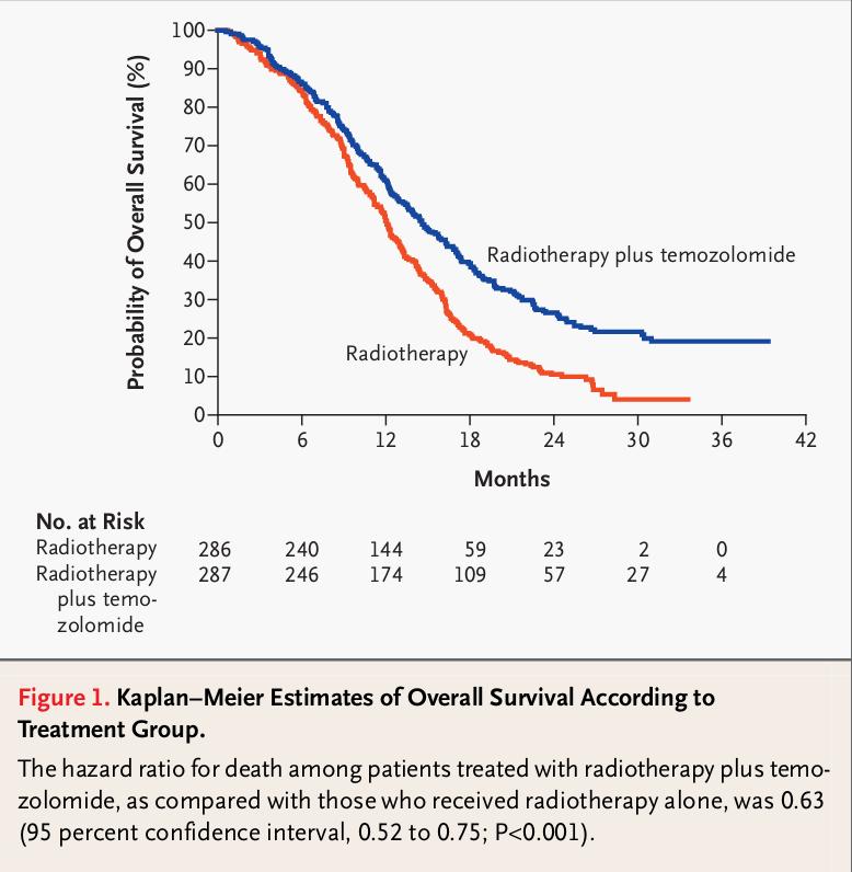 Überlebenszeit von Radiotherapie gegenüber Radiotherapie mit Temozolomid